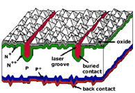Buried Contact Solar Cell Australia Innovates