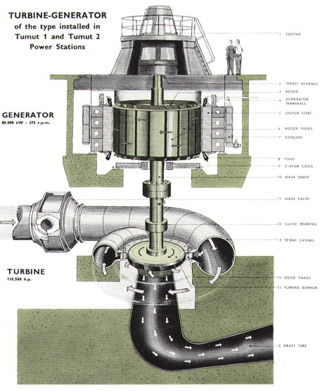 Snowy power of a nation section of turbine generator publicscrutiny Image collections